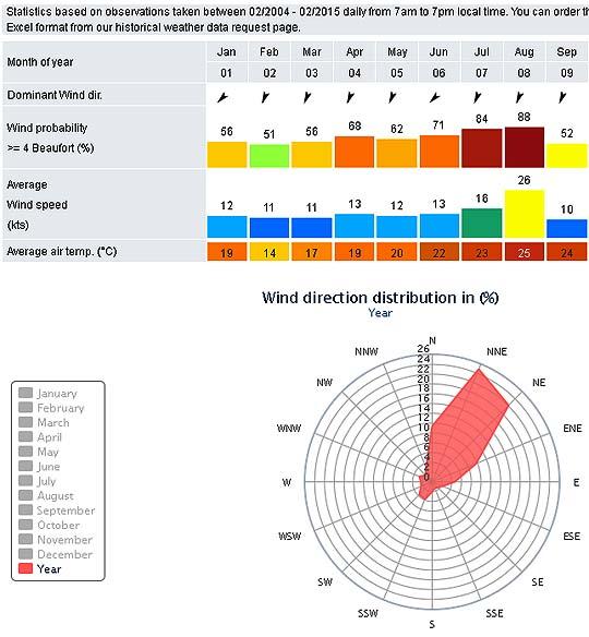 wind_stat